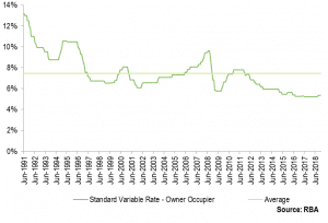 Fig. 3: Standard Variable Rates (Owner Occupier)