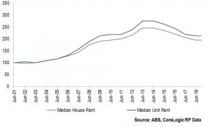 Fig. 7: Nominal Median House & Unit Rental Index (June 2001 = 100)